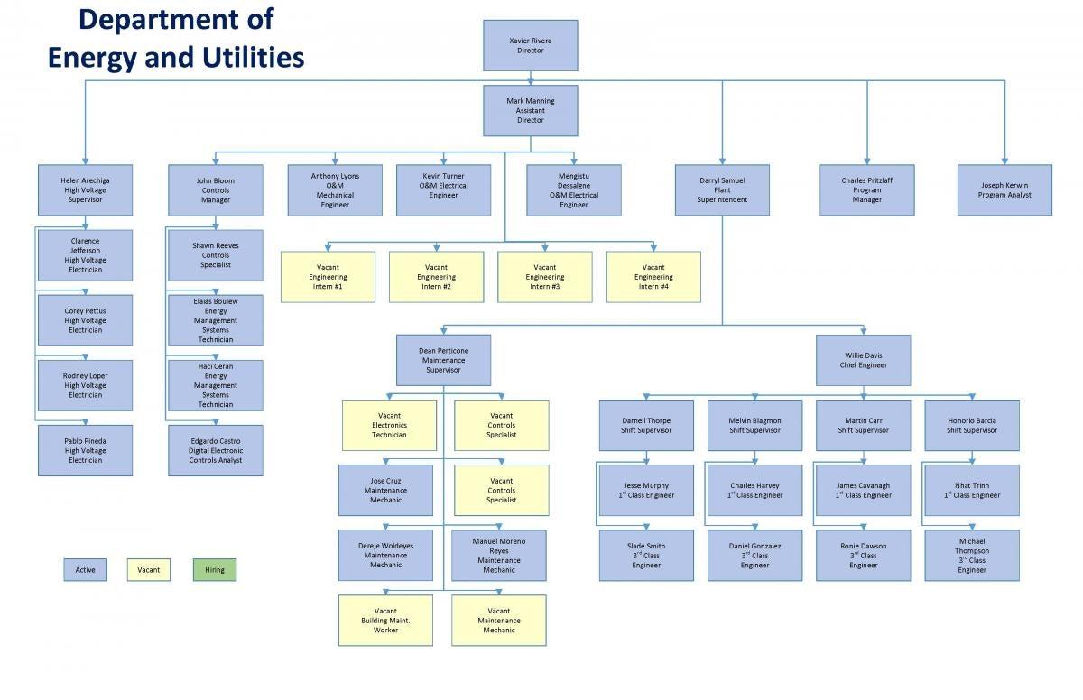 Utillities Org Chart